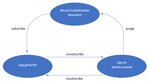 Image of lifecycle-events